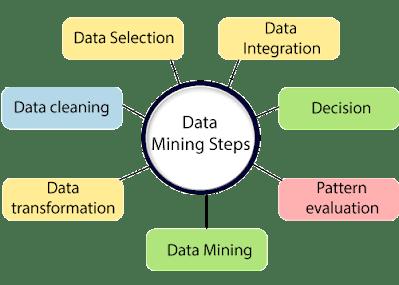 tiga besar data mining