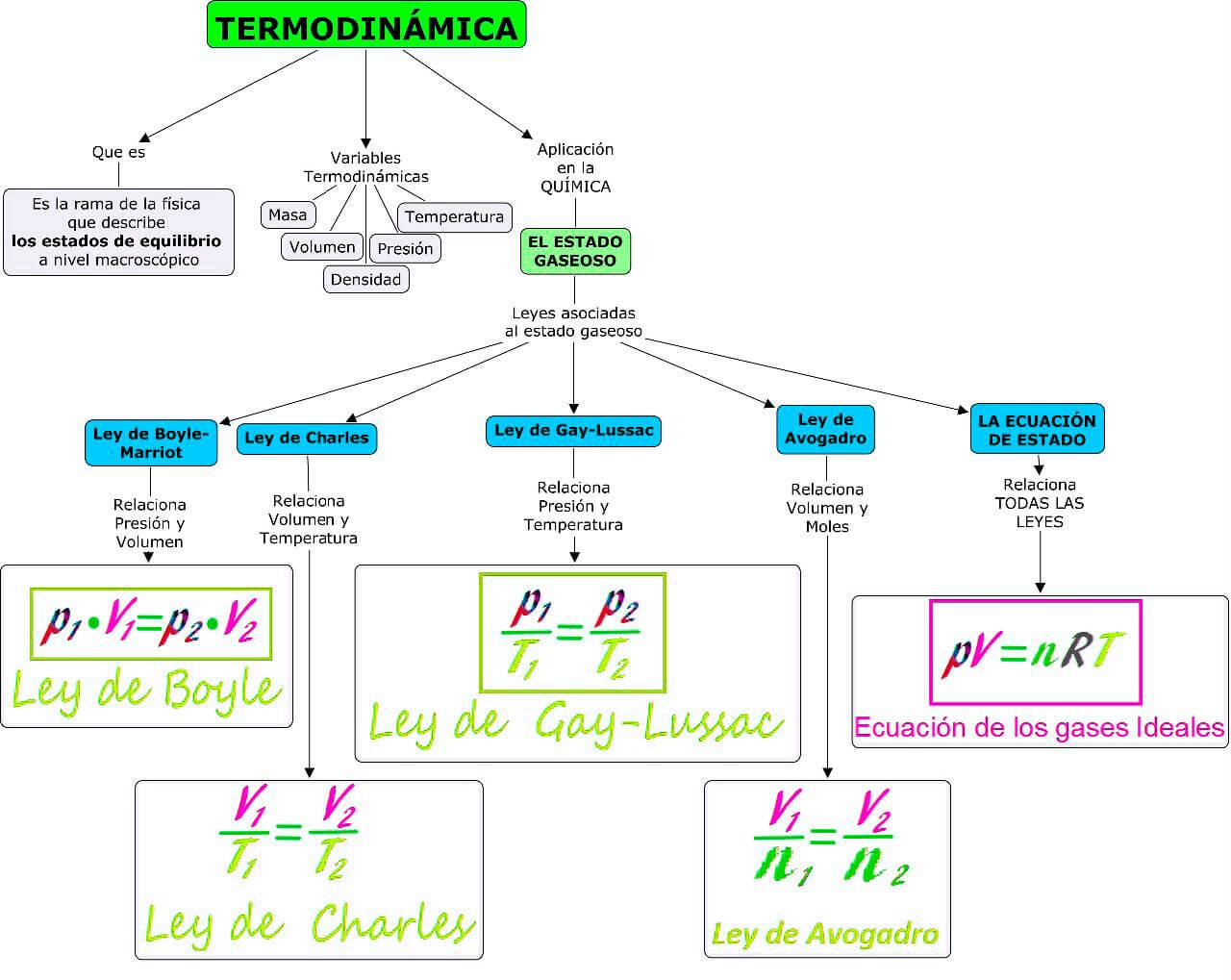 Mapa conceptual sobre Termodinámica