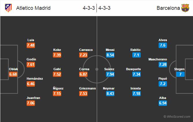 Possible Lineups, Team News, Stats – Atletico Madrid vs Barcelona