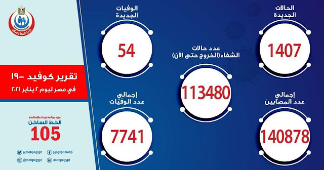 الصحة: 1407 حالة إيجابية جديدة بكورونا.. و 54 حالة وفاة