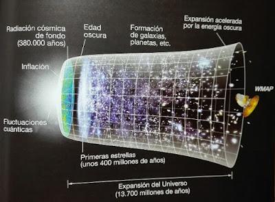 Expansion del universo tras el Big Bang