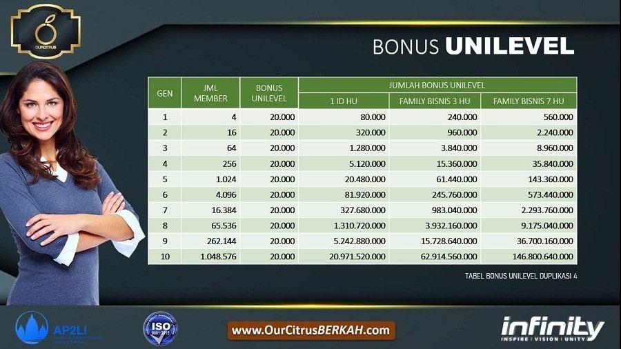 bonus unilevel ourcitrus