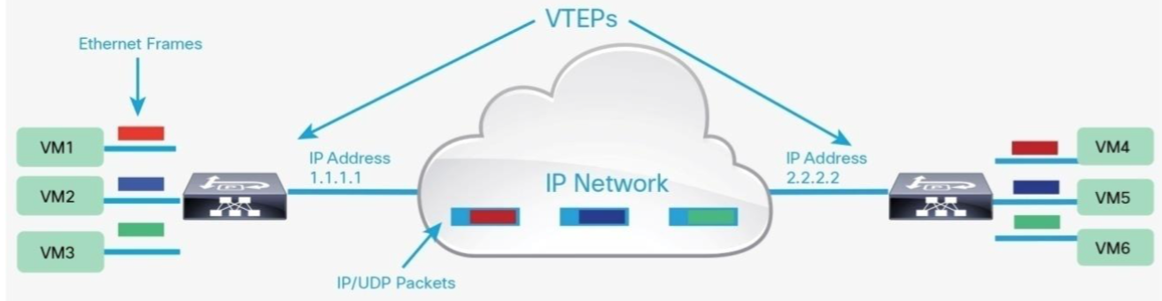 Overview on VXLAN in the Fabric Network- Cisco ACI - Route XP