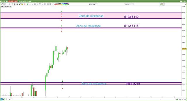 Plan de trade cac40 [06/02/19]