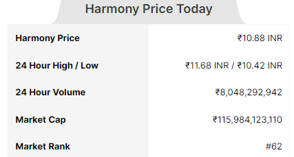 Image of Harmony (ONE) Today Price(INR) in india with Technical analysis ,Market Cap ,Market Rank,Volume in 24 hr