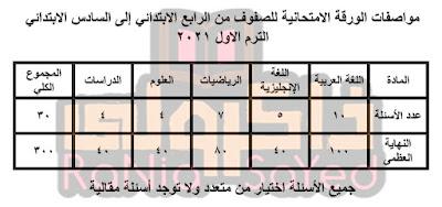 مواصفات الورقة الامتحانية للصفوف من الرابع للسادس الابتدائي