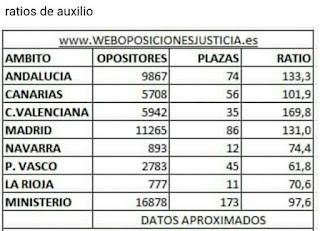 ratios-para-el-examen-de-auxilio-judicial-2018