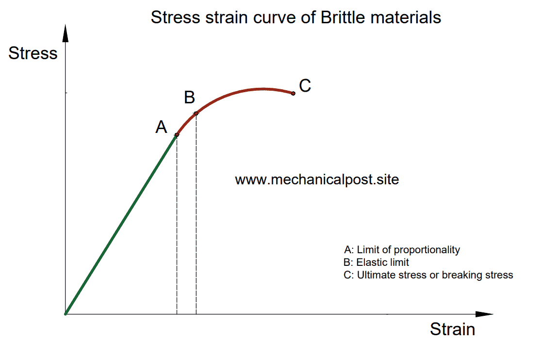 Stress-strain curve of brittle materials