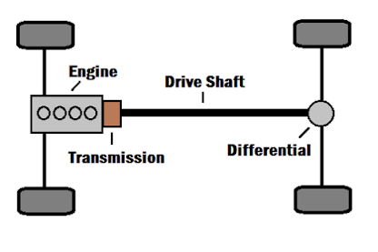 Figure 2. The drive shaft in a rear-wheel drive car is much longer than other configurations because of the distance between the rear axle and the transmission.