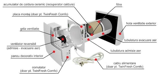 Cat de eficient este un sistem de ventilare cu recuperare de caldura?