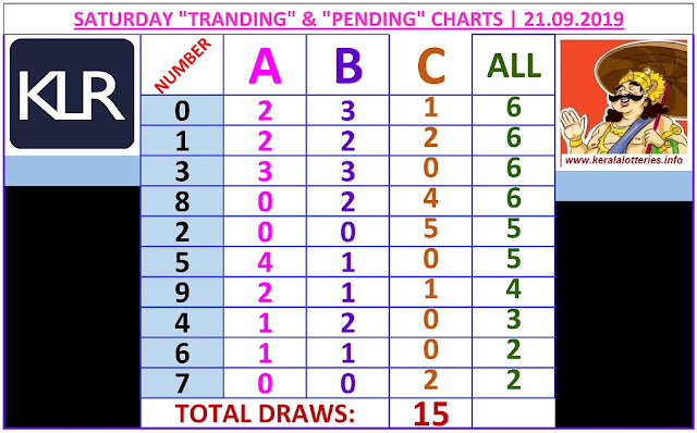 Kerala lottery result ABC and All Board winning number chart of latest 15 draws of Saturday Karunya  lottery. Karunya  Kerala lottery chart published on 21.09.2019