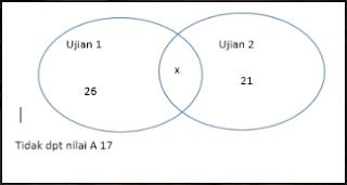 Kumpulan Pembahasan Soal Matematika Diskrit Himpunan