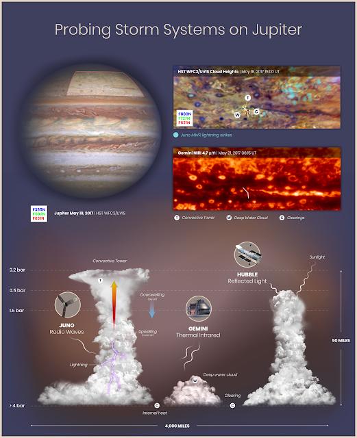 Gigantic_storms_on_Jupiter