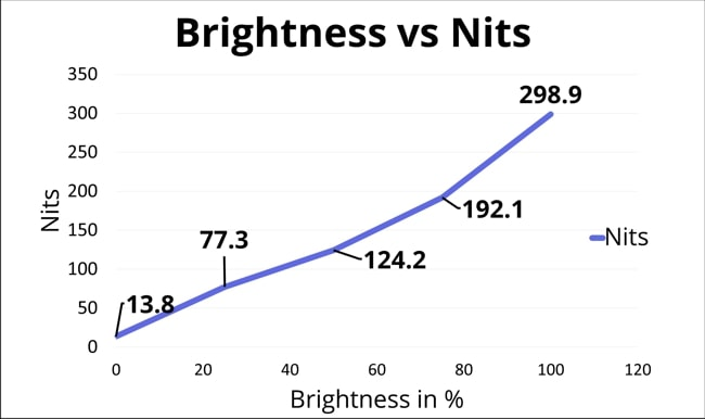 A chart on Display Nits vs Brightness for this laptop.