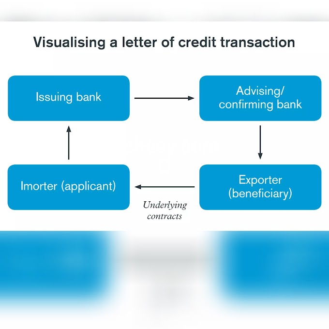 HOW DOES LETTER OF CREDIT WORKS?