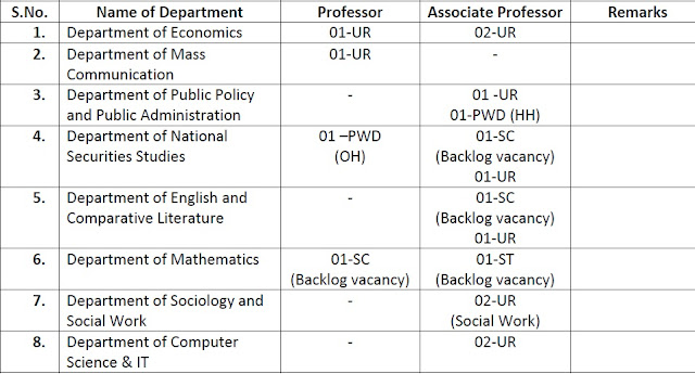 CENTRAL UNIVERSITY OF JAMMU Employment Notification for Teaching Staff