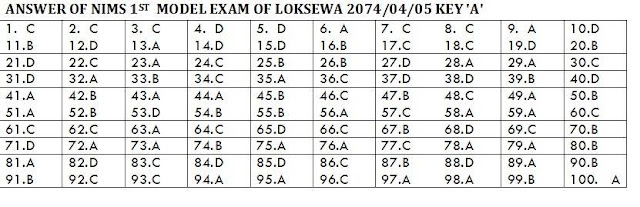 HA and ANM loksewa questions with answers