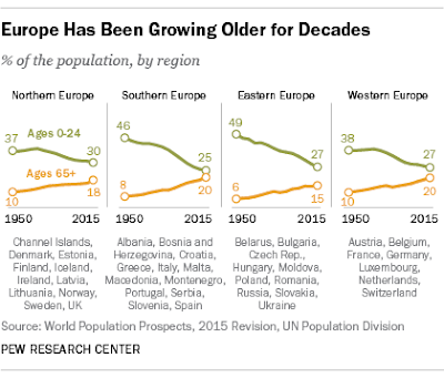 Stats on aging of Europe