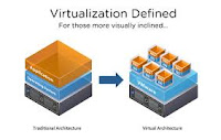 Cara Install sistem Operasi baru metode virtualisasi menggunakan virtual box