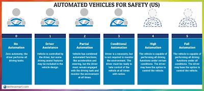 united states,automatic vehicle safety regulations,us vehicle safety regulations,us automated vehicle for safety,nhtsa,us vehicle safety rule,