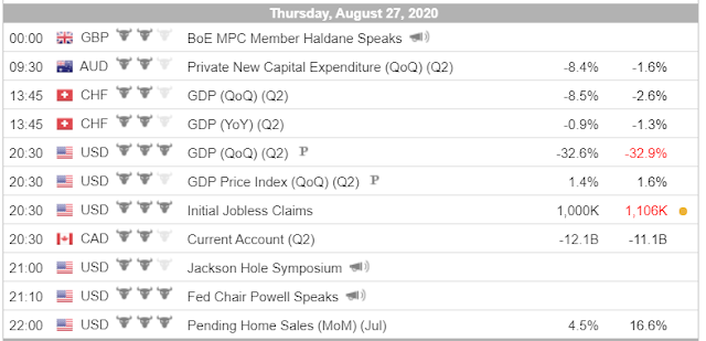 Economic Calendar (8.27.20) - Forex Trading tutorials for beginners in the Philippines