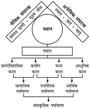 paryavaran