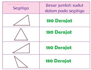 Besar jumlah sudut dalam pada segitiga www.simplenews.me