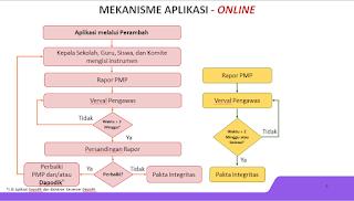 Mekanisme aplikasi dan airan data online