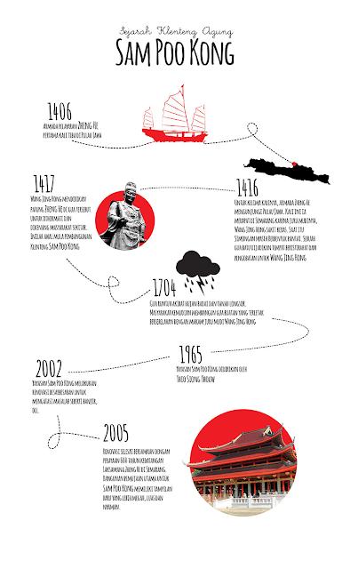 sejarah gambar sam po kong semarang