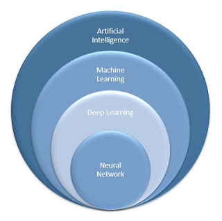 What is the difference between AI(Artificial Intelligence) and ML(Machine Learning)?