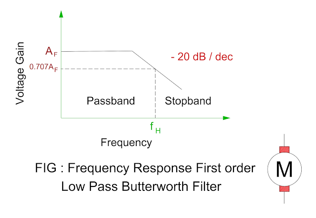 frequency-response-of-first-order-low-pass-butterworth-filter.png