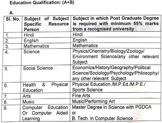 image : Delhi SCERT Guest Lecturer Eligibility Qualification 2020 @ TeachMatters