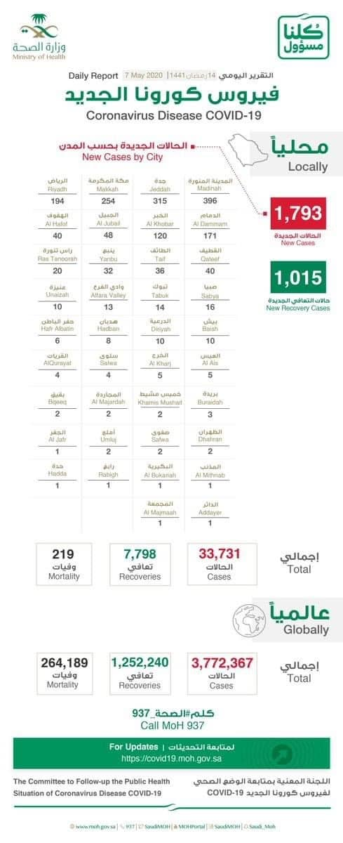 1015 new Recoveries, 10 new Deaths, 1793 infections of Coronavirus, Total : 33731
