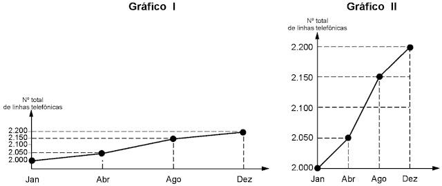Gráfico I e II