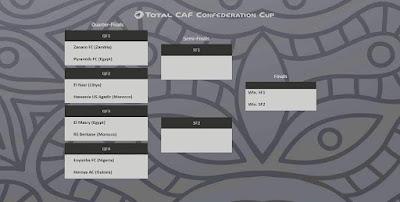 قرعة ربع النهائي لكأس الكنفدرالية الإفريقية لسنة 2020