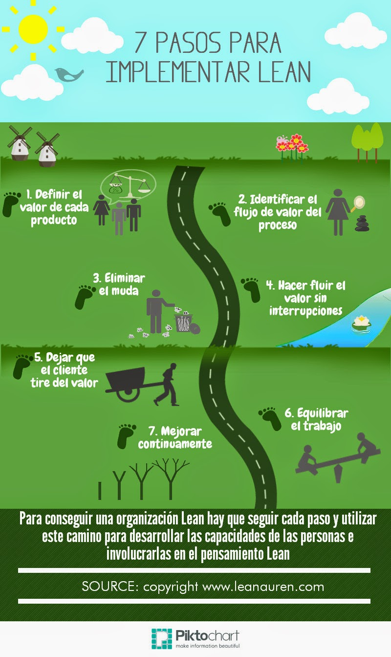 7 pasos para forex