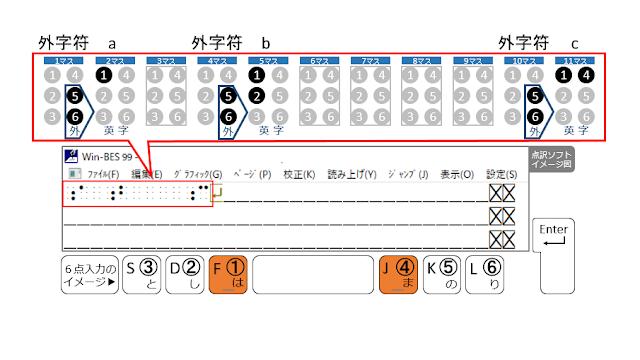 1行目の11マス目に1、4の点が示された点訳ソフトのイメージ図と1、4の点がオレンジで示された6点入力のイメージ図