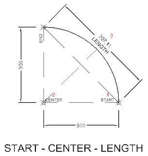 Arc dengan metode start center length