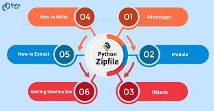 benefits of zip files