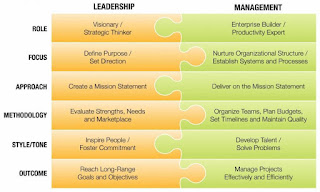 Leadership v management different skills by Richard Gourlay