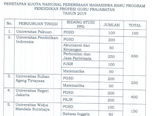 kuota PPG LPTK PPG jalur mandiri atau prajabatan