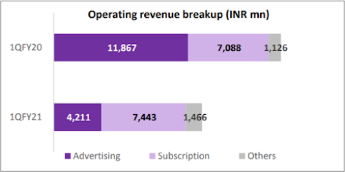 Zee Entertainment Operating Revenue Breakup