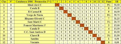 Clasificación final por orden de puntuación del Campeonato de Catalunya 3ª Categoría Grupo 7 1986