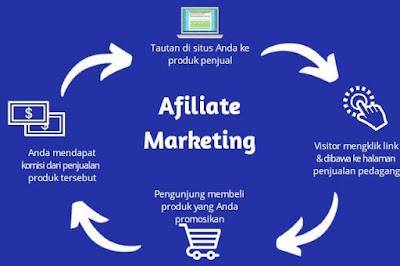 Cara paling masuk akal mendapatkan uang dari internet untuk pemula, salah satunya dengan affiliate marketing bisa dilakukan dengan tanpa modal