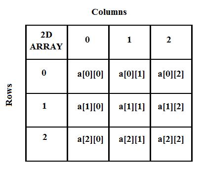 Kalkulator Matriks Sederhana Berbasis JOptionPane