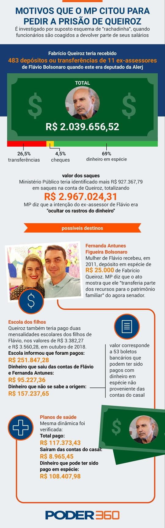 www.seuguara.com.br/motivos da prisão de Queiroz/