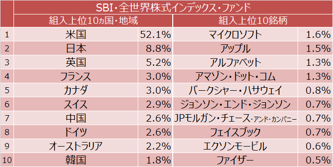 SBI・全世界株式インデックス・ファンド 組入上位10ヵ国・地域と組入上位10銘柄