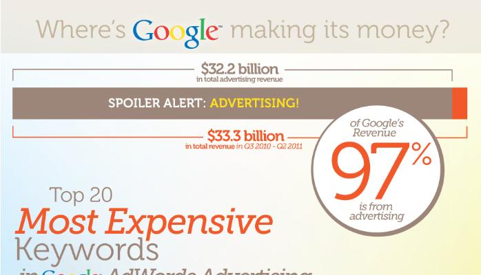 40 từ khóa có giá click cao nhất trên Google