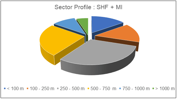 Sector Equity profile