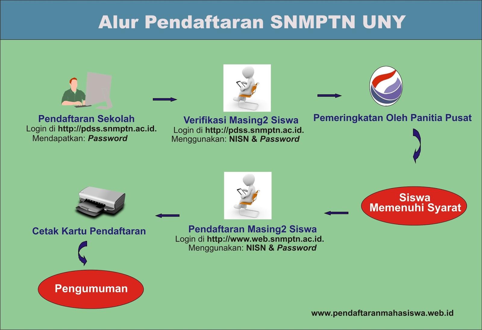 Image Result For Jadwal Pengumuman Hasil Seleksi Snmptn Maret Dan Panduan Pendaftaran Snmptn